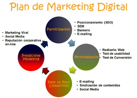 Thesis on marketing research